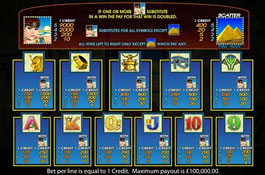 Queen of the Nile II Aristocrat Casino Game Screenshot